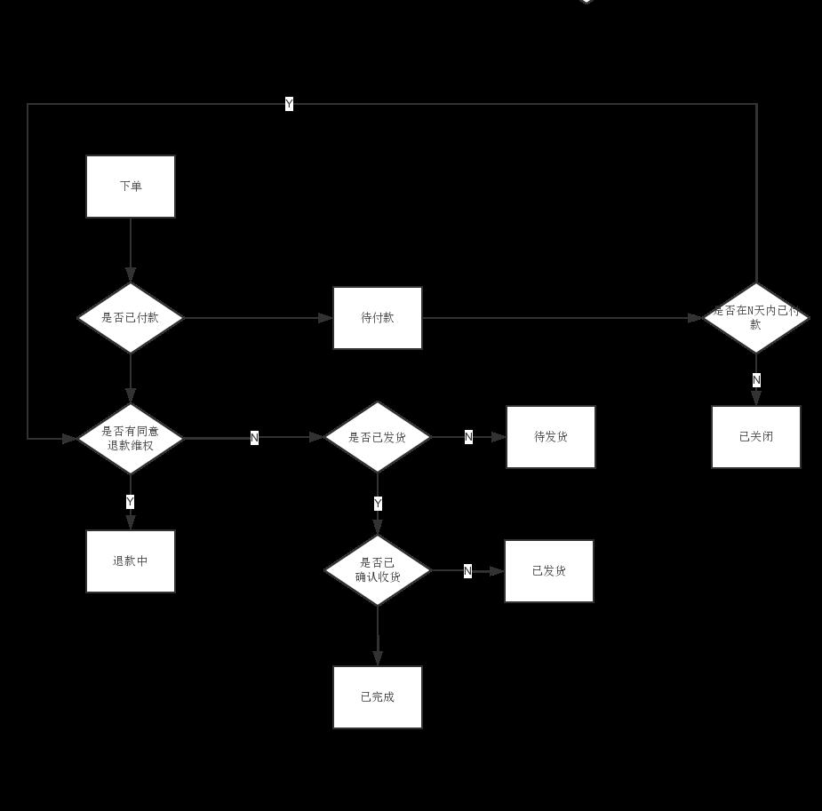 订单状态流程